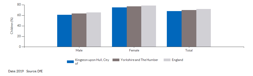 Children achieving a good level of development for Kingston upon Hull, City of for 2019