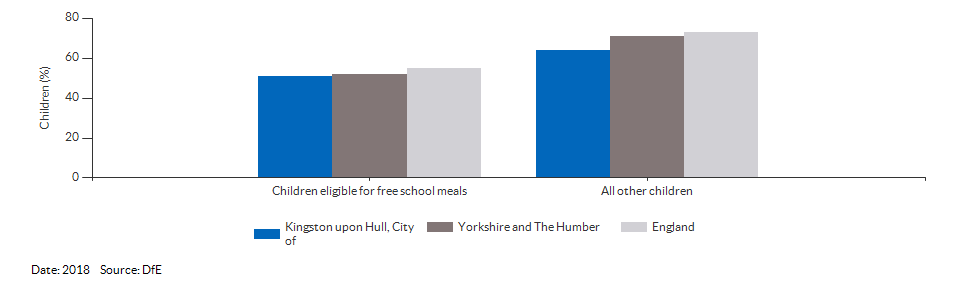 Children eligible for free school meals achieving a good level of development for Kingston upon Hull, City of for 2018