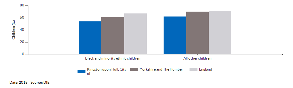 Black and minority ethnic children achieving a good level of development for Kingston upon Hull, City of for 2018