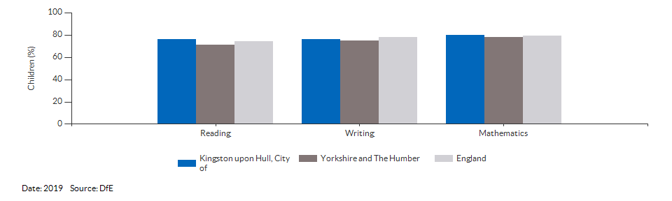 Children reaching the expected standard in reading, writing and maths for Kingston upon Hull, City of for 2019