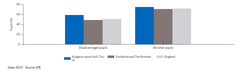Disadvantaged pupils reaching the expected standard at KS2 for Kingston upon Hull, City of for 2019