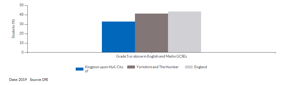 Student achievement in GCSEs for Kingston upon Hull, City of for 2019