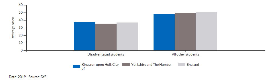 Average attainment 8 scores for Kingston upon Hull, City of for 2019