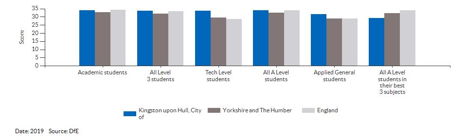 Average point scores at KS5 for Kingston upon Hull, City of for 2019