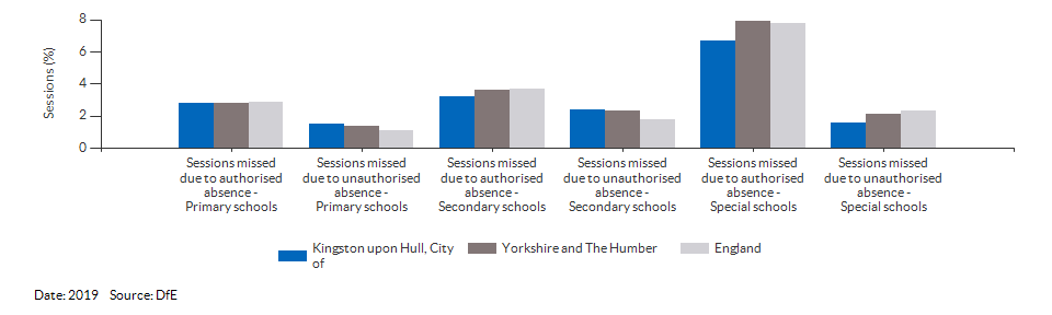Absences in primary and secondary schools for Kingston upon Hull, City of for 2019