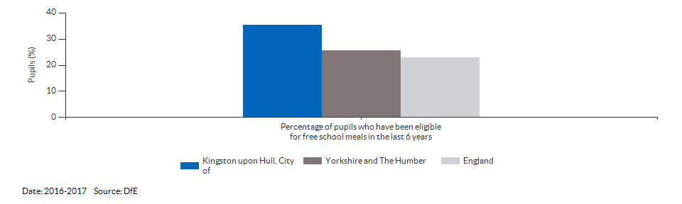 Pupils eligible for free school meals for Kingston upon Hull, City of for 2016-2017
