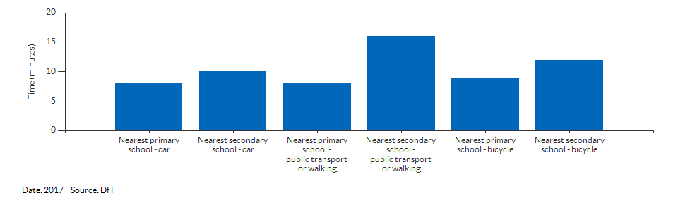 Travel time to the nearest primary or secondary school for Kingston upon Hull, City of for 2017