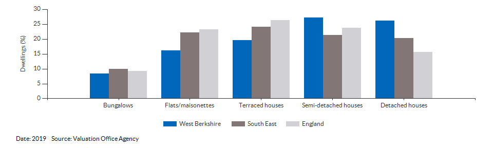 Dwelling counts by type for West Berkshire for 2019