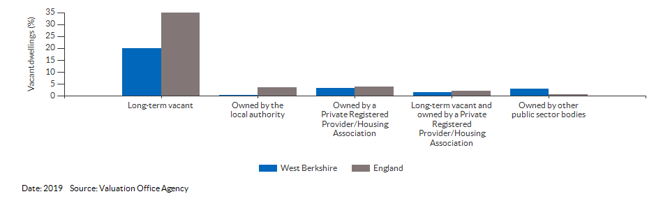 Vacant dwelling counts by type for West Berkshire for 2019
