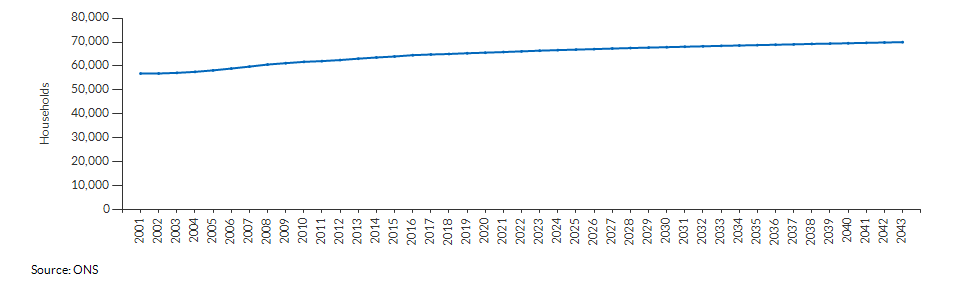 Projected number of households for West Berkshire over time
