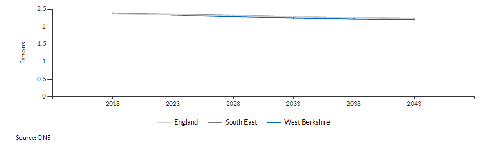 Projected average number of persons per household for West Berkshire over time