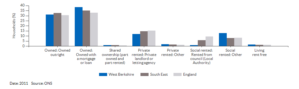 Property ownership and tenency for West Berkshire for 2011
