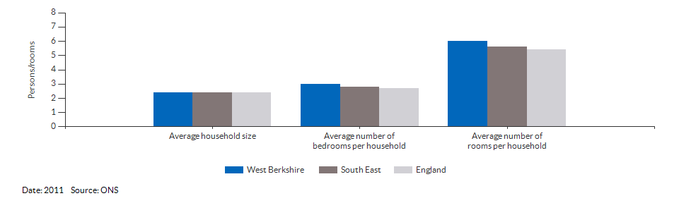 Household size and rooms for West Berkshire for 2011