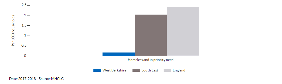 Homeless and in priority need for West Berkshire for 2017-2018