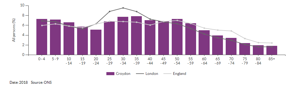 5-year age group population estimates for Croydon for 2018