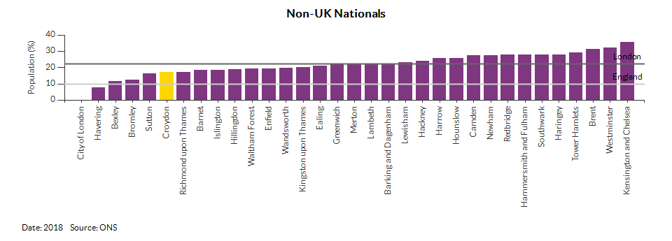 Nationality (UK and non-UK) for Croydon for 2018