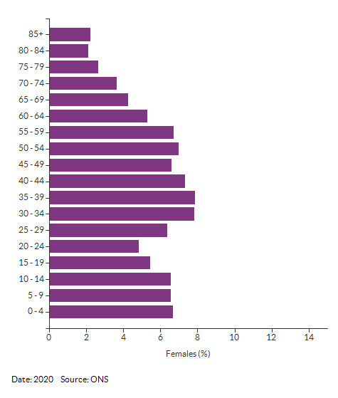 5-year age group female population estimates for Croydon for 2020