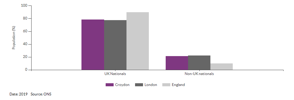 Nationality (UK and non-UK) for Croydon for 2019
