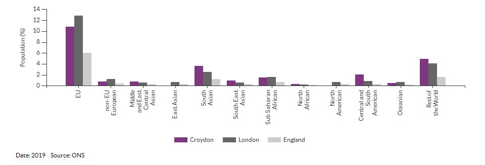 Nationality (non-UK breakdown) for Croydon for 2019