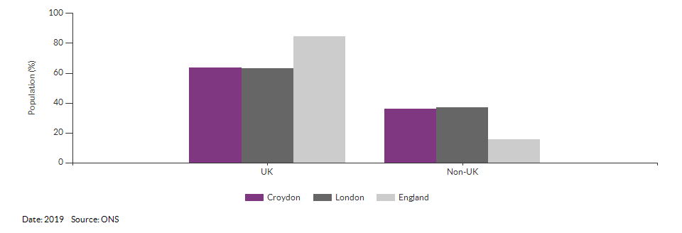 Country of birth (UK and non-UK) for Croydon for 2019