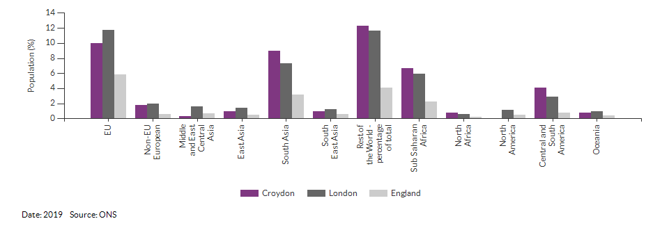 Country of birth (non-UK breakdown) for Croydon for 2019