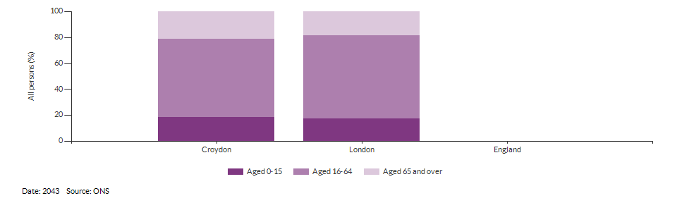 Broad age group population projections for Croydon for 2043