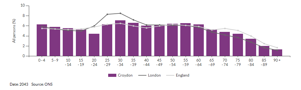 5-year age group population projections for Croydon for 2043