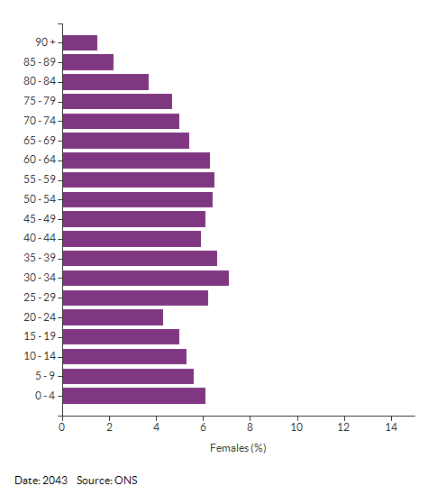 5-year age group female population projections for Croydon for 2043