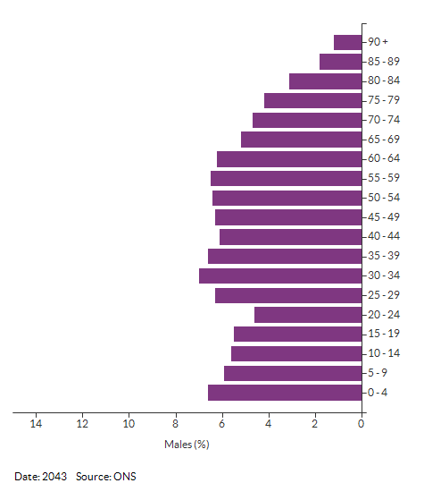 5-year age group male population projections for Croydon for 2043