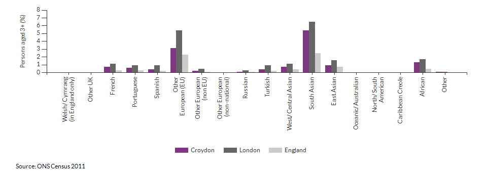 Country of birth in Croydon for 2011
