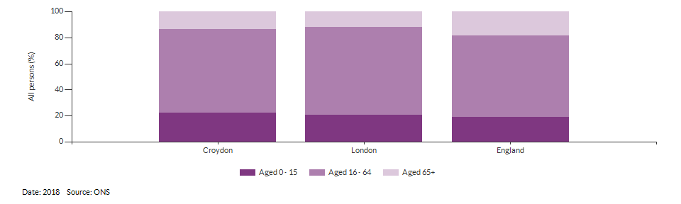 Broad age group estimates for Croydon for 2018