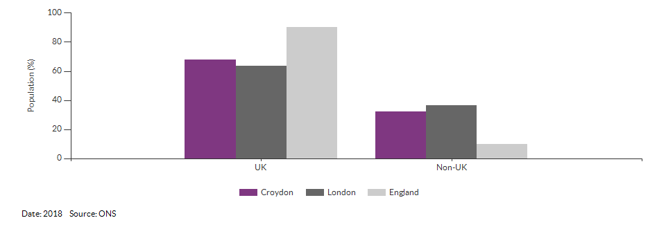 Country of birth (UK and non-UK) for Croydon for 2018