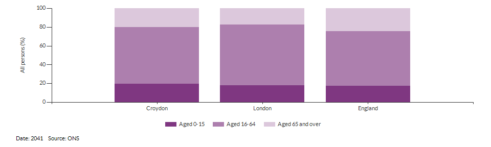 Broad age group population projections for Croydon for 2041