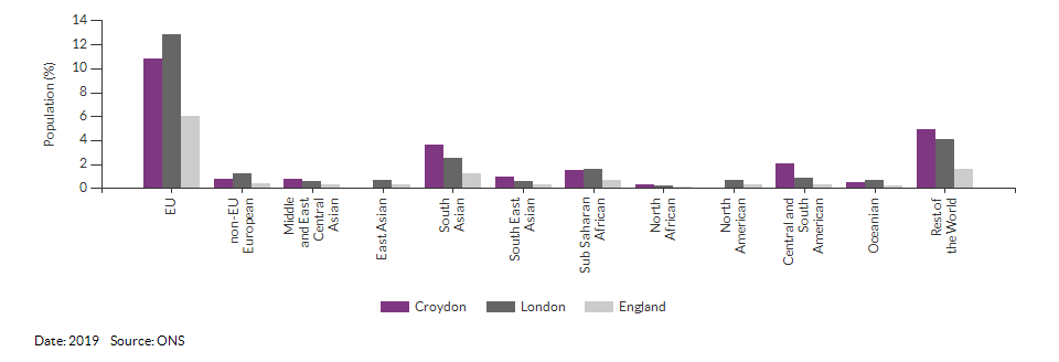 Nationality (non-UK breakdown) for Croydon for 2019
