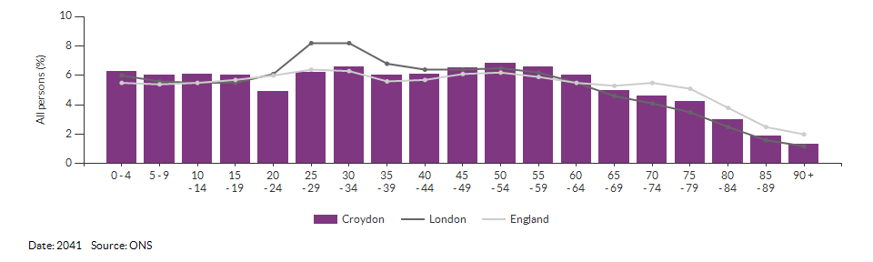 5-year age group population projections for Croydon for 2041