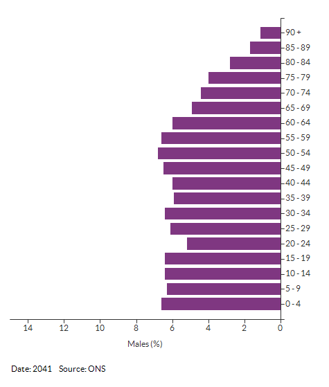 5-year age group male population projections for Croydon for 2041