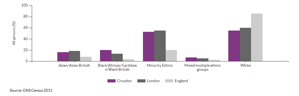 Ethnicity in Croydon for 2011