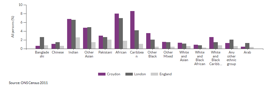 Self-reported health for Croydon for 2011