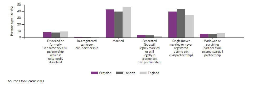 Marital and civil partnership status in Croydon for 2011