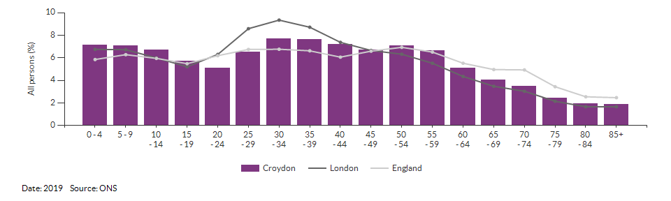 5-year age group population estimates for Croydon for 2019