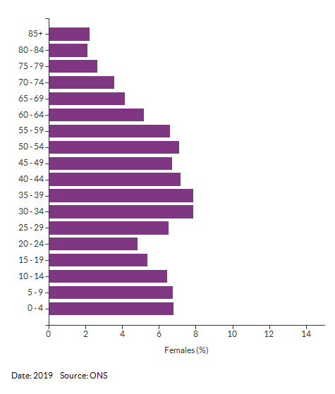 5-year age group female population estimates for Croydon for 2019