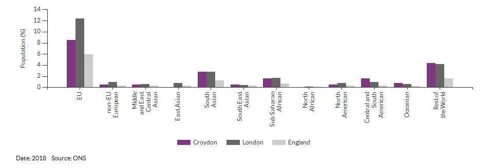 Nationality (non-UK breakdown) for Croydon for 2018