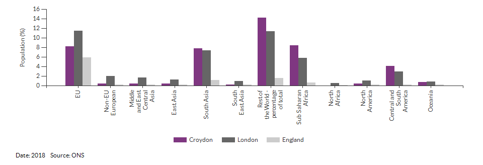 Country of birth (non-UK breakdown) for Croydon for 2018