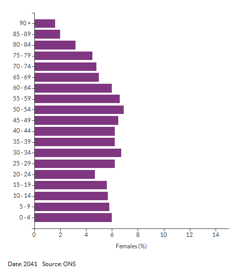 5-year age group female population projections for Croydon for 2041