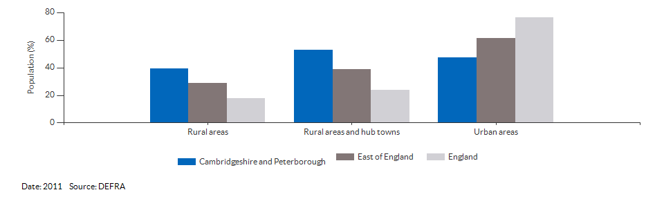 Percentage of the population living in urban and rural areas for Cambridgeshire and Peterborough for 2011