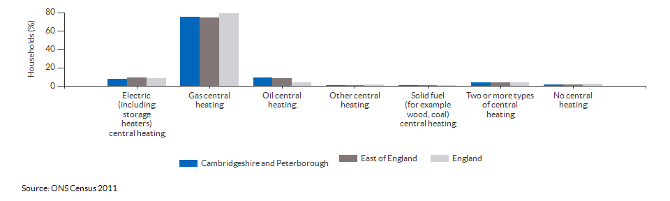Household central heating in Cambridgeshire and Peterborough for 2011