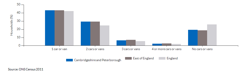 Number of cars or vans per household in Cambridgeshire and Peterborough for 2011