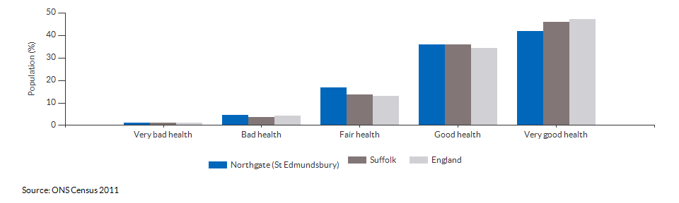 Self-reported health in Northgate (St Edmundsbury) for 2011