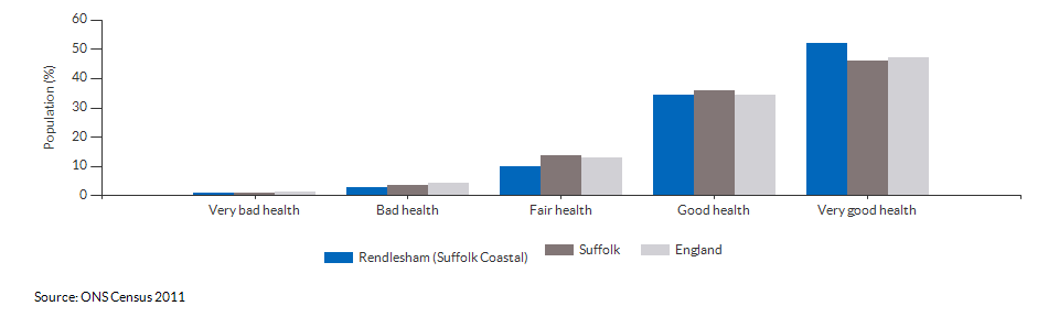 Self-reported health in Rendlesham (Suffolk Coastal) for 2011