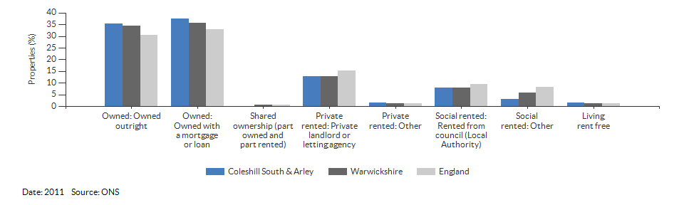 Self-reported health for Coleshill South & Arley for 2011